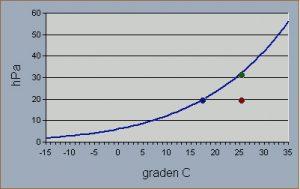 hum grafiek