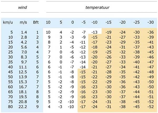 windchill temperatuur tabel