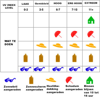 uv tabel